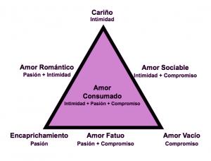 psicologos-en-costa-rica-teoria-de-sternberg